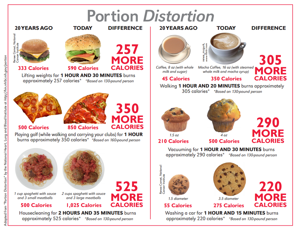 Be Aware of Portion Distortion